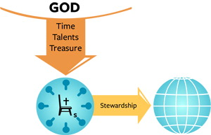 our time, our talents and our treasure must be given to God , we are stewards